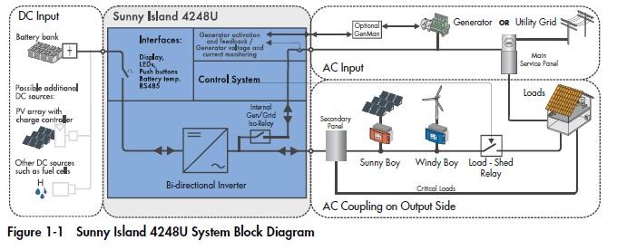Sma Inverter Wiring Diagram